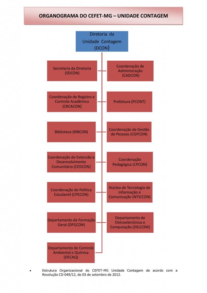 organograma-cefet-contagem